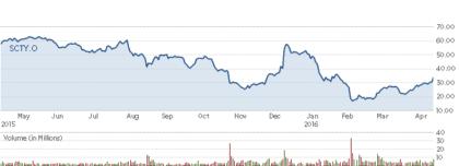 SolarCity shares surge on SanFran ordinance