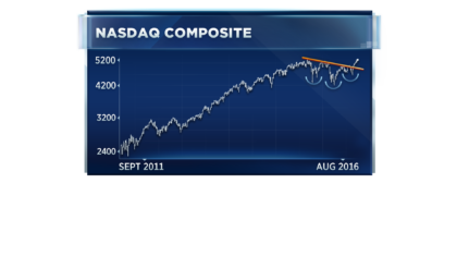 Here's why more Nasdaq highs could be on the horizon