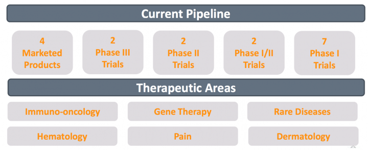 Fortress Biotech, Business Model Review, Pipeline, Analysts