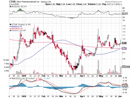 Late Stage Biotech Citius Pharma (NASDAQ: CTXR) Golden Cross Chart, Recent News and Phase III
